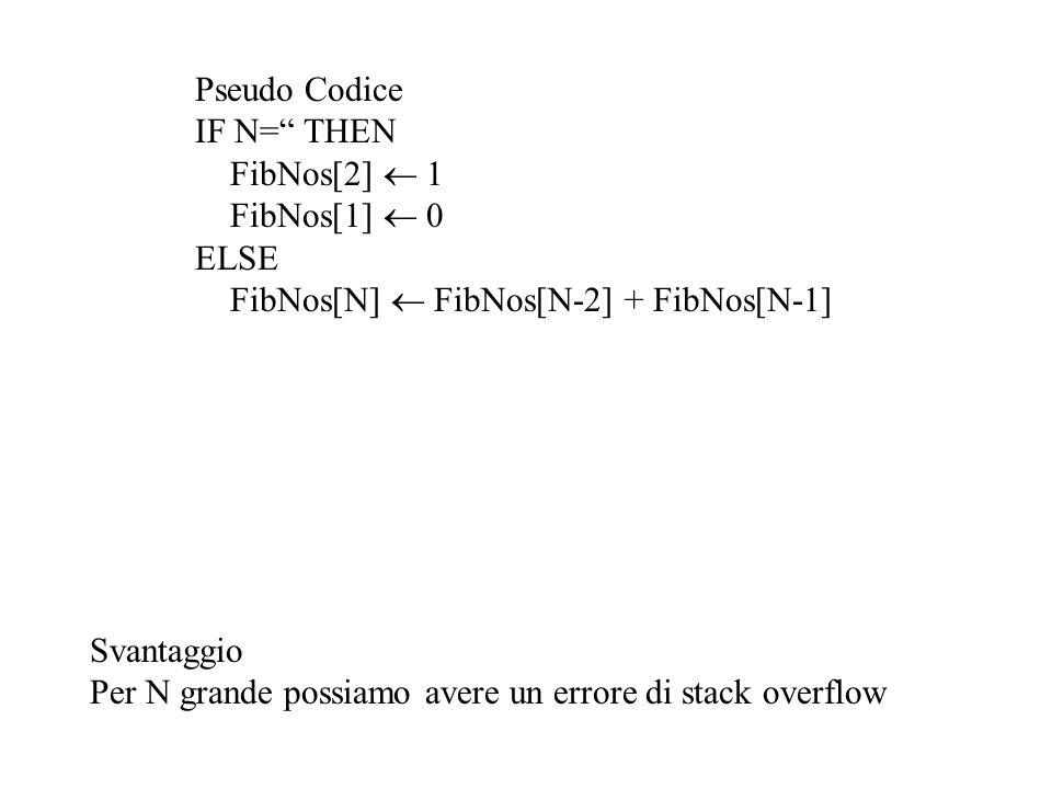 Pseudo Codice IF N= THEN. FibNos[2]  1. FibNos[1]  0. ELSE. FibNos[N]  FibNos[N-2] + FibNos[N-1]